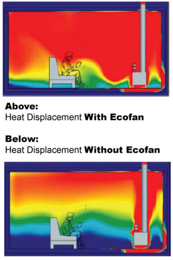Heat Displacement Diagram